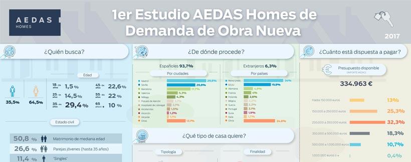 primer estudio AEDAS Homes demanda obra nueva